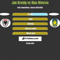 Jan Kronig vs Blas Riveros h2h player stats