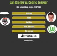 Jan Kronig vs Cedric Zesiger h2h player stats