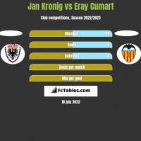 Jan Kronig vs Eray Cumart h2h player stats