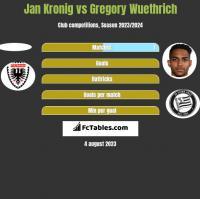 Jan Kronig vs Gregory Wuethrich h2h player stats