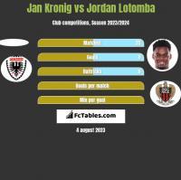 Jan Kronig vs Jordan Lotomba h2h player stats