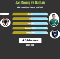 Jan Kronig vs Nathan h2h player stats