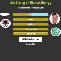 Jan Kronig vs Nicolas Buergy h2h player stats