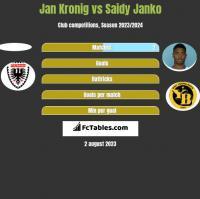 Jan Kronig vs Saidy Janko h2h player stats