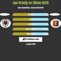 Jan Kronig vs Silvan Hefti h2h player stats