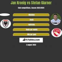 Jan Kronig vs Stefan Glarner h2h player stats