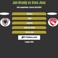 Jan Kronig vs Sven Joss h2h player stats