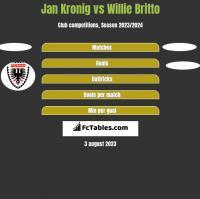 Jan Kronig vs Willie Britto h2h player stats