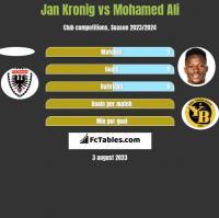 Jan Kronig vs Mohamed Ali h2h player stats