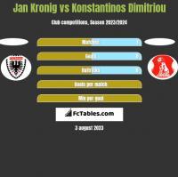 Jan Kronig vs Konstantinos Dimitriou h2h player stats