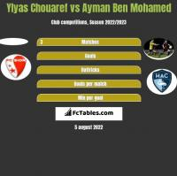 Ylyas Chouaref vs Ayman Ben Mohamed h2h player stats