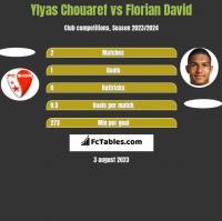 Ylyas Chouaref vs Florian David h2h player stats