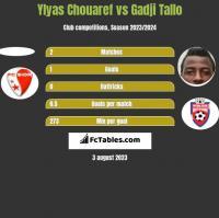 Ylyas Chouaref vs Gadji Tallo h2h player stats