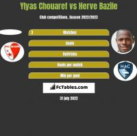 Ylyas Chouaref vs Herve Bazile h2h player stats