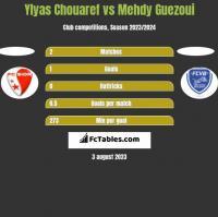 Ylyas Chouaref vs Mehdy Guezoui h2h player stats