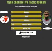 Ylyas Chouaref vs Razak Boukari h2h player stats