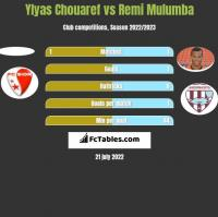 Ylyas Chouaref vs Remi Mulumba h2h player stats