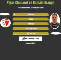 Ylyas Chouaref vs Romain Grange h2h player stats