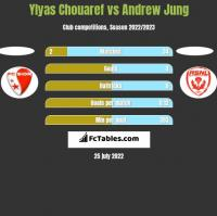 Ylyas Chouaref vs Andrew Jung h2h player stats