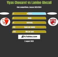 Ylyas Chouaref vs Lamine Ghezali h2h player stats