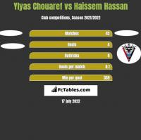 Ylyas Chouaref vs Haissem Hassan h2h player stats