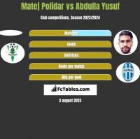 Matej Polidar vs Abdulla Yusuf h2h player stats