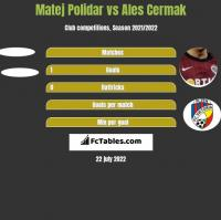 Matej Polidar vs Ales Cermak h2h player stats