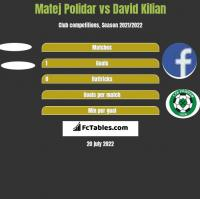 Matej Polidar vs David Kilian h2h player stats