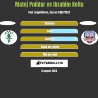 Matej Polidar vs Ibrahim Keita h2h player stats