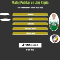 Matej Polidar vs Jan Kopic h2h player stats