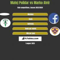 Matej Polidar vs Marko Alvir h2h player stats
