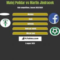 Matej Polidar vs Martin Jindracek h2h player stats
