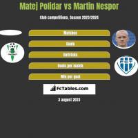 Matej Polidar vs Martin Nespor h2h player stats