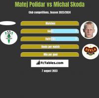 Matej Polidar vs Michal Skoda h2h player stats