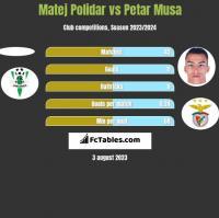 Matej Polidar vs Petar Musa h2h player stats