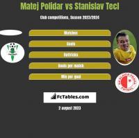 Matej Polidar vs Stanislav Tecl h2h player stats