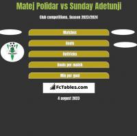 Matej Polidar vs Sunday Adetunji h2h player stats