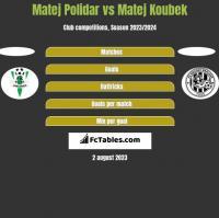 Matej Polidar vs Matej Koubek h2h player stats