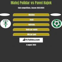 Matej Polidar vs Pavel Hajek h2h player stats