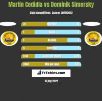 Martin Cedidla vs Dominik Simersky h2h player stats