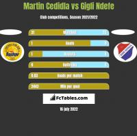 Martin Cedidla vs Gigli Ndefe h2h player stats