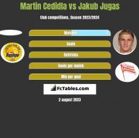 Martin Cedidla vs Jakub Jugas h2h player stats