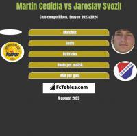 Martin Cedidla vs Jaroslav Svozil h2h player stats