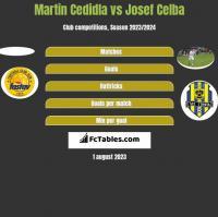 Martin Cedidla vs Josef Celba h2h player stats
