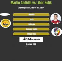 Martin Cedidla vs Libor Holik h2h player stats