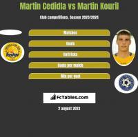 Martin Cedidla vs Martin Kouril h2h player stats