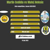 Martin Cedidla vs Matej Helesic h2h player stats