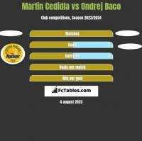 Martin Cedidla vs Ondrej Baco h2h player stats