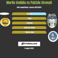 Martin Cedidla vs Patrizio Stronati h2h player stats