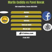 Martin Cedidla vs Pavel Novak h2h player stats